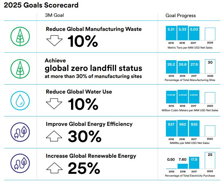 3M Global Scorecard Sustainability