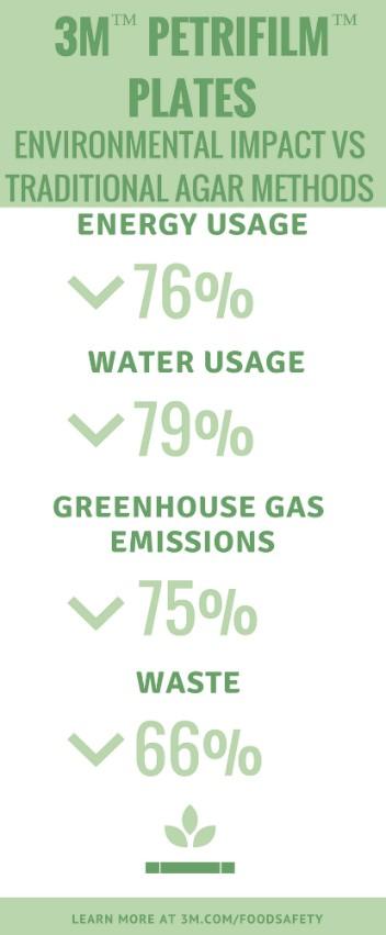 Petrifilm-Sustainability-Graphic-3M-Food-Safety