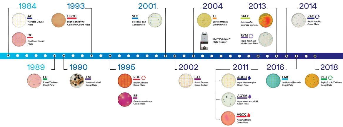 Petrifilm-Stacked-Full-Portfolio-3M-Food-Safety-Timeline