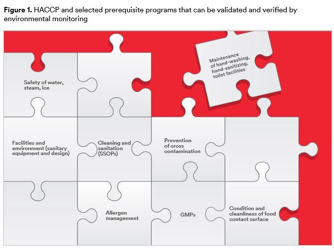 Environmental-Monitoring-3M-HACCP-framework-program-validation