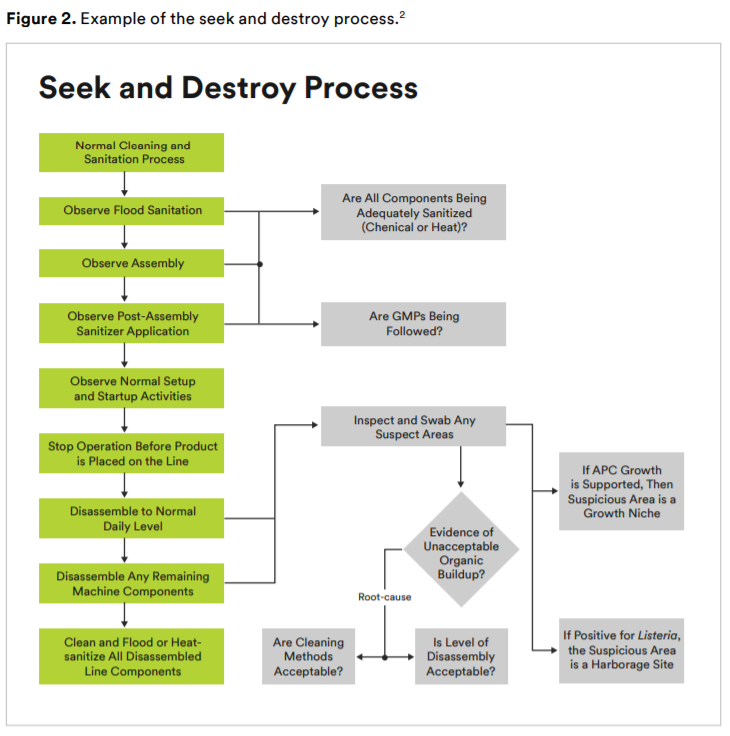 Example of the seek and destroy process.