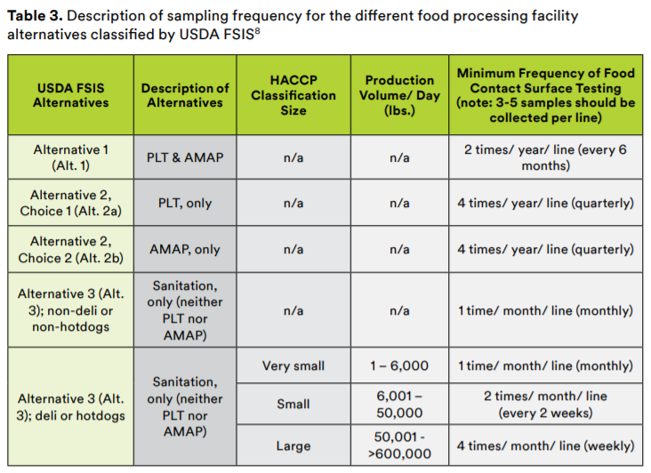 Description of sampling frequency for the different food processing facility alternatives classified by USDA FSIS.